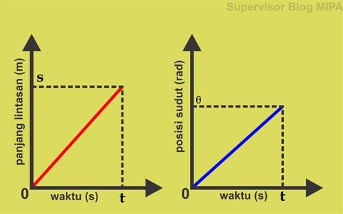 grafik hubungan panjang lintasan terhadap waktu (grafik s-t), grafik posisi sudut terhadap waktu (grafik θ-t) pada gerak melingkar beraturan (GMB)