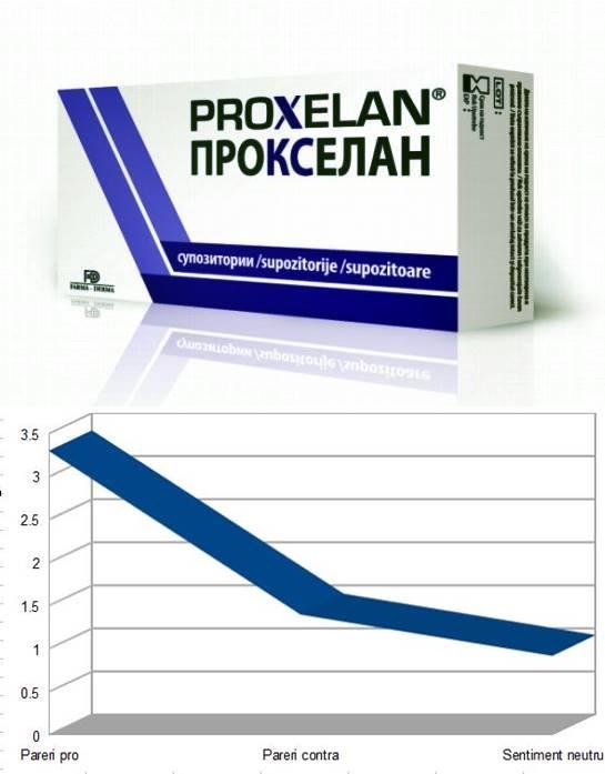 proxelan forum