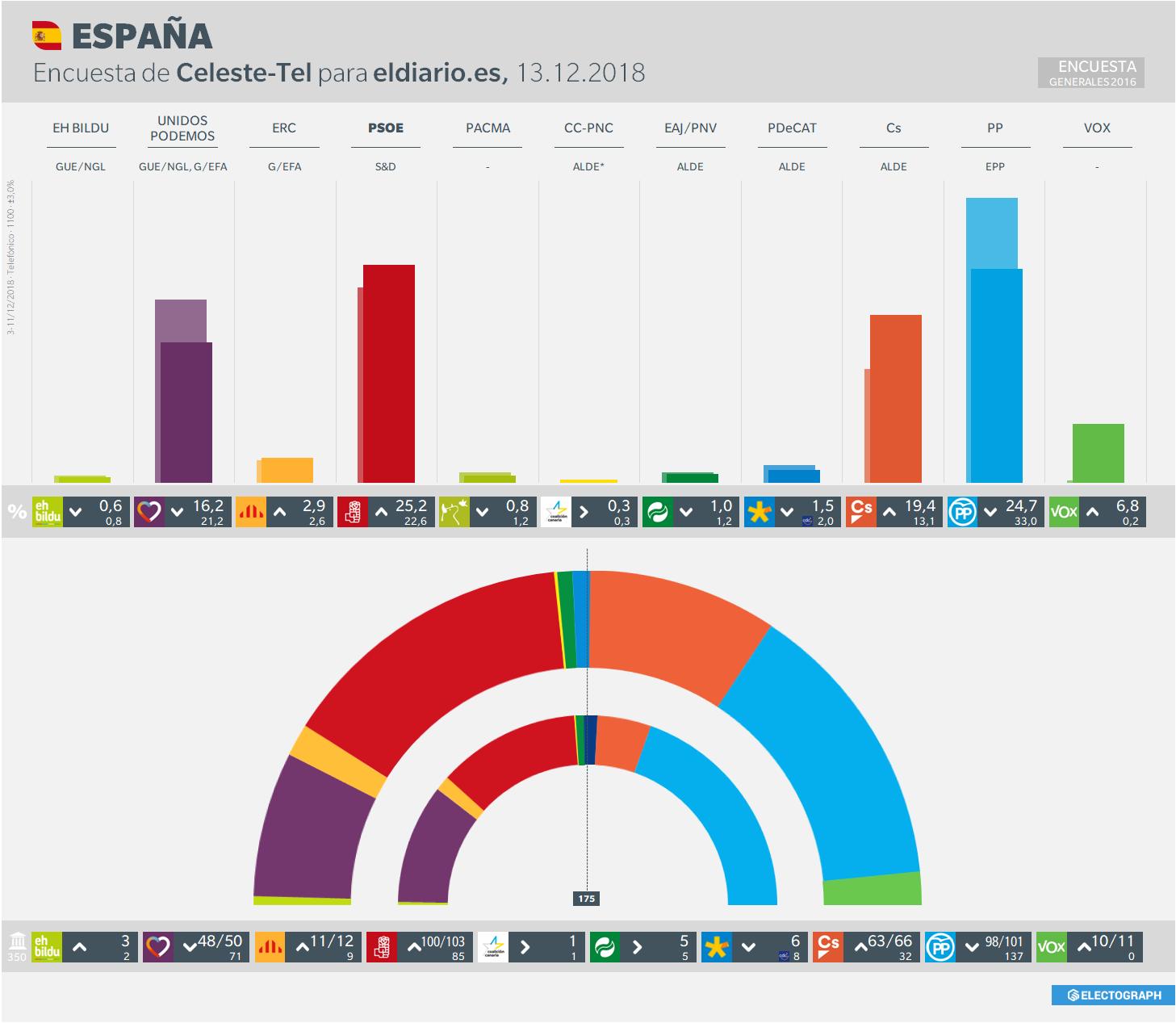 Gráfico de la encuesta para elecciones generales en España realizada por Celeste-Tel para eldiario.es en diciembre de 2018