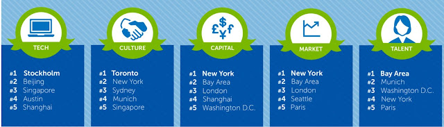 Source: Dell infographic. Beijing ranks No. 2 for technology, Singapore No. 3 and Shanghai No. 5.