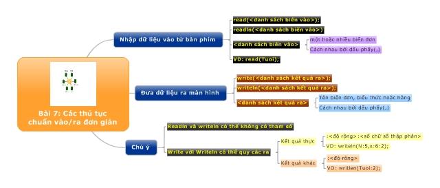 Bài 7: Các thủ tục chuẩn vào / ra đơn giản
