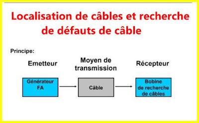 Détection câbles avec recherche défauts par fréquences audio