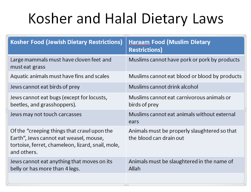 What Foods Are Kosher Not Allowed To Eat