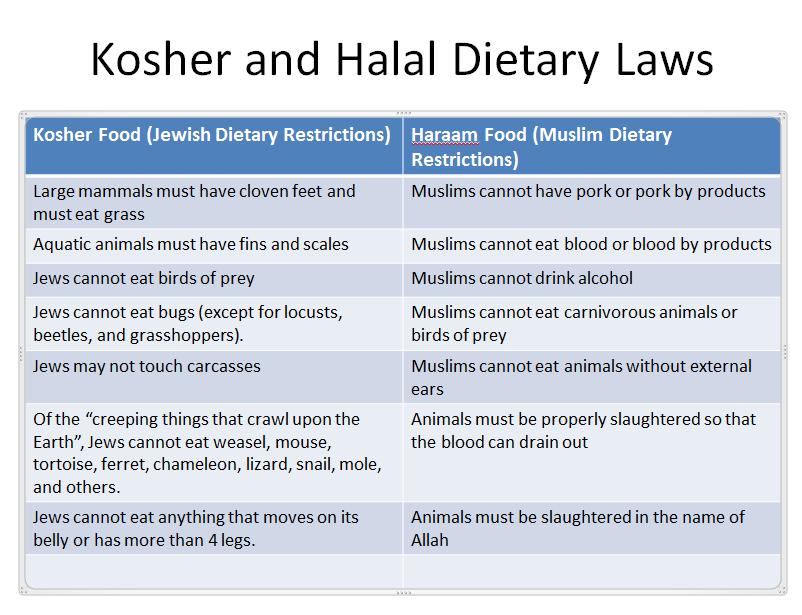 Levitical Diet Food Chart