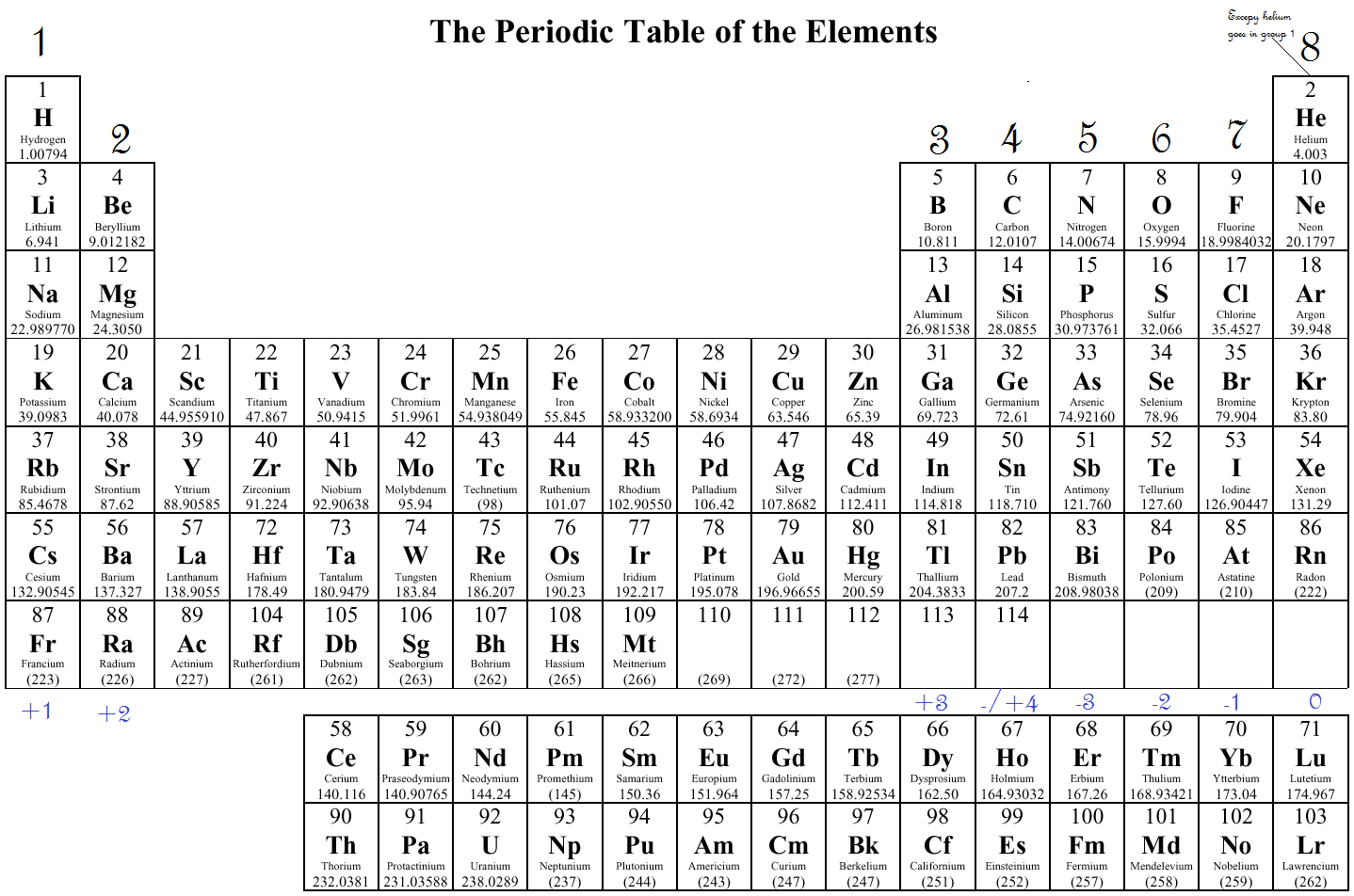 Periodic table valence electrons chart images periodic table images periodic table valence chart image collections periodic table images periodic table valence chart gallery periodic table gamestrikefo Image collections