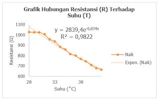 Gambar 2. Analisis pengaruh keluaran sensor NTC terhadap penurunan suhu air.