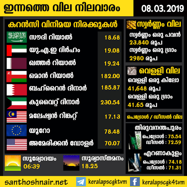 Daily Exchange Rate - 08 Mar 2019