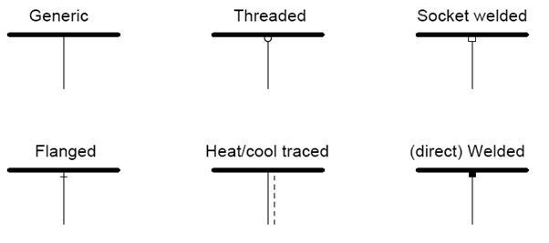 control symbols for signals