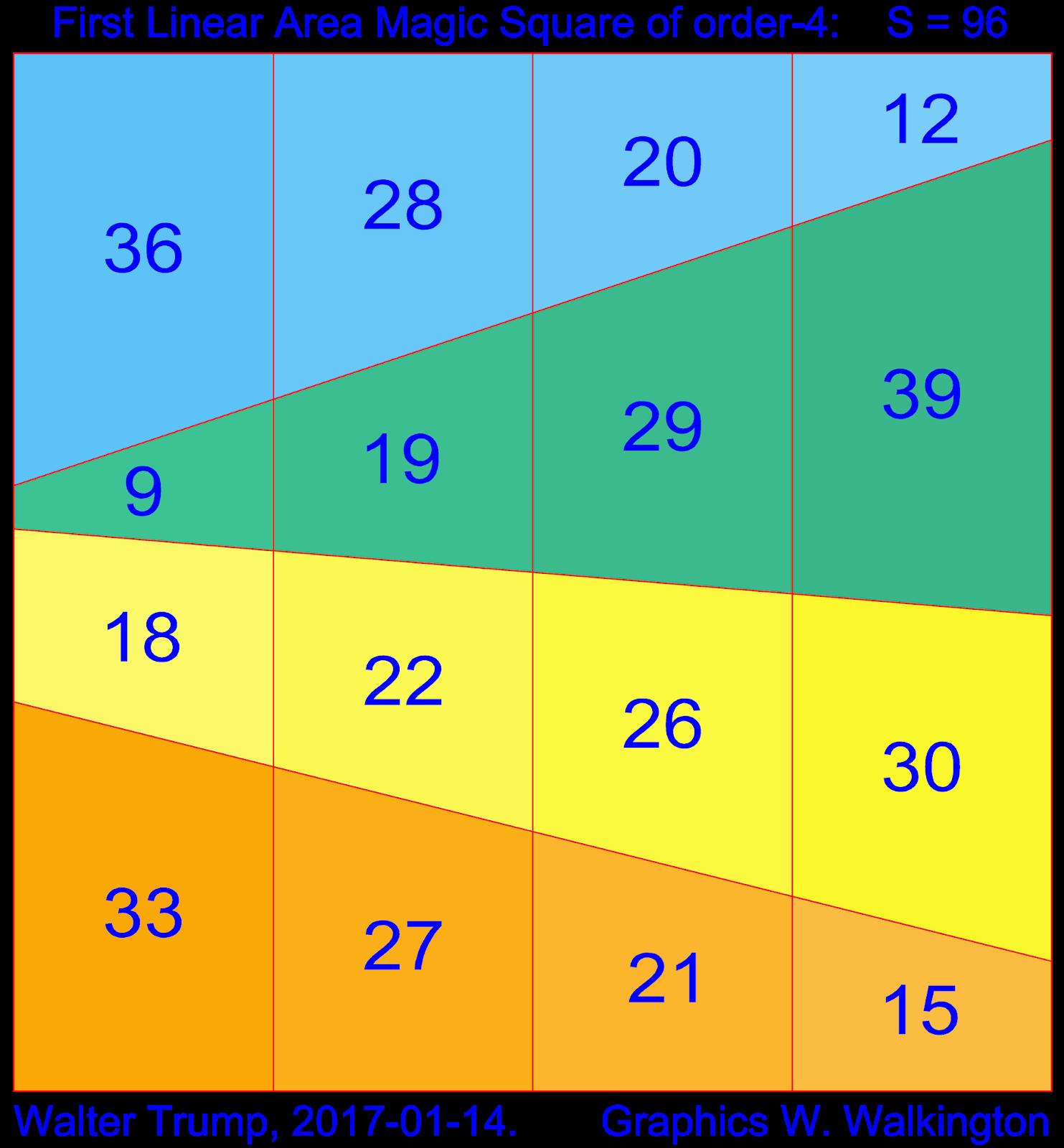 Magic Squares, Spheres and Tori: Area Magic Squares of Order-4