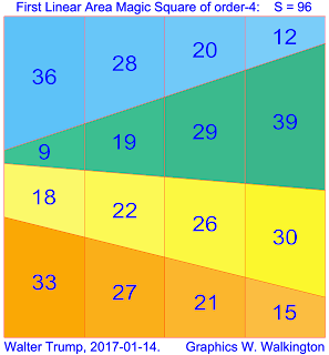 Linear area magic square (L-AMS) of order 4