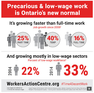 precariously yours: notes from the 2016 cupe ontario library workers conference
