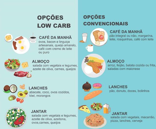 qual diet emarece mato chetogenic o low carb