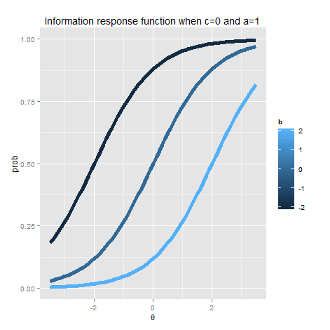 Item Response Theory and Item Information Exploration