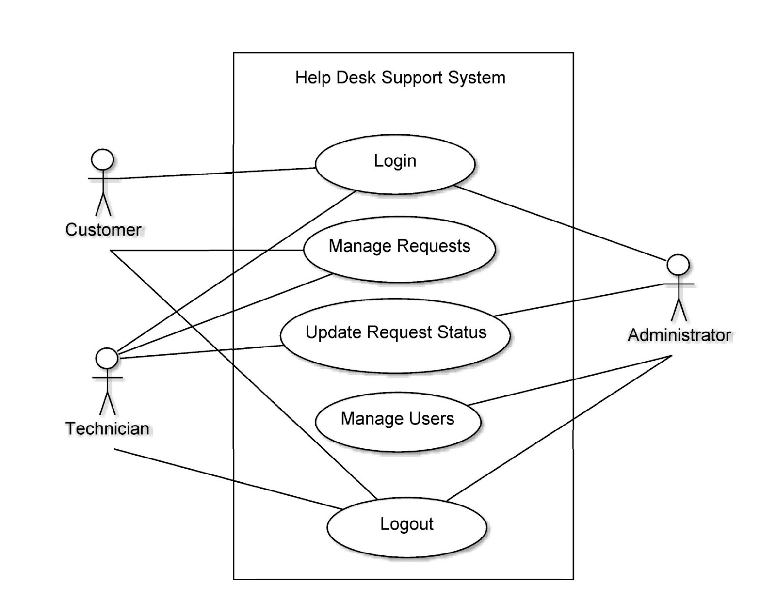 Computer science assignments help desk support system use case diagram use case diagram ccuart Choice Image