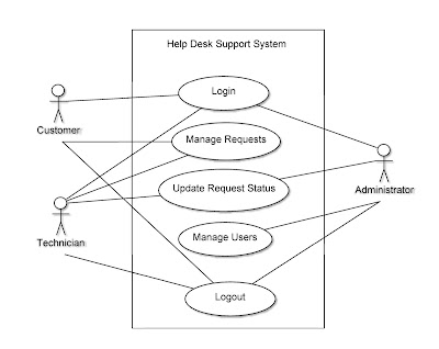 Computer science assignments help desk support system use for Case for support template