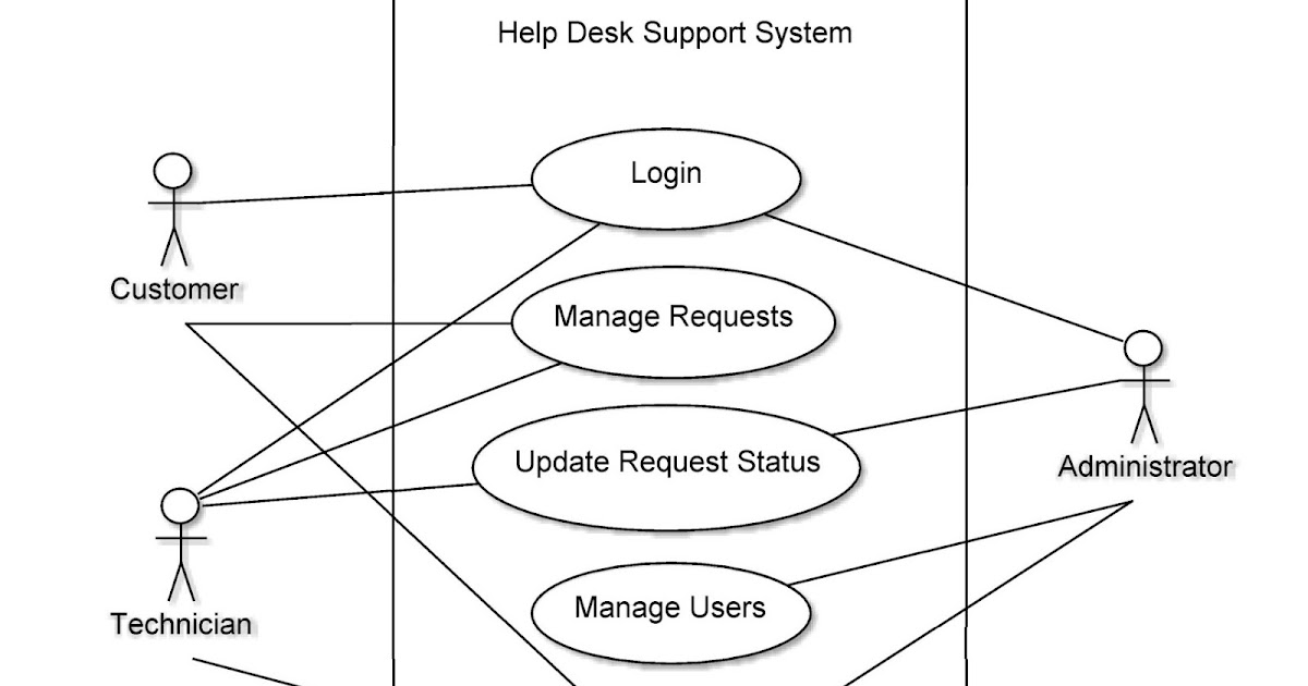 Computer Science Assignments Help Desk Support System Use Case Diagram