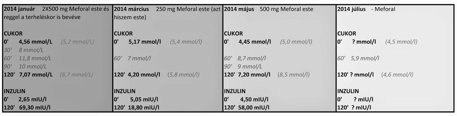 Merckformin fogyás | a merckformin xr mg retard tabletta fehér vagy