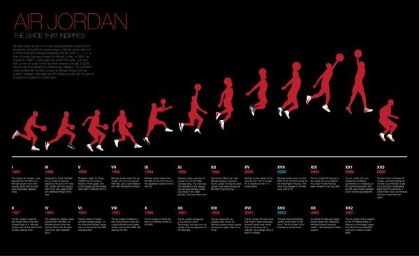 Jordan Shoe Timeline