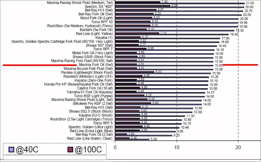 Ktm Fork Oil Level Chart
