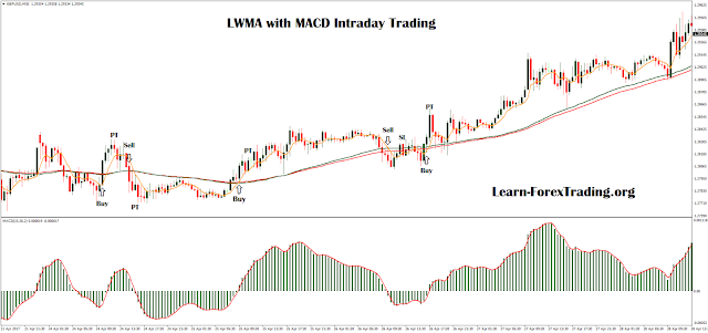 LWMA with MACD Intraday Trading