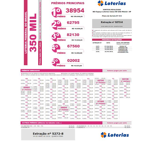 Resultado da Loteria Federal 5272 - 04/04/2018 - quarta-feira