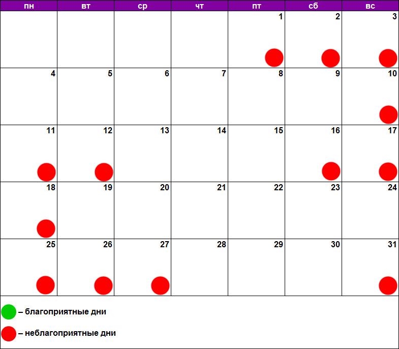 Благоприятные дни по лунному календарю для похудения