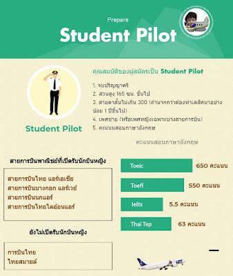 สอบทุนนักบิน Student Pilot เส้นทางสูการเป็นนักบิน อาชีพในฝันของหลายๆคน