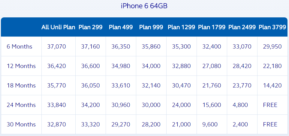 Globe iPhone 6 64 GB Plan