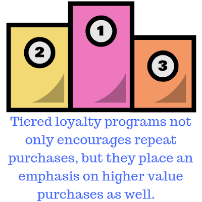 Tiered award picture with the caption: Tiered loyalty programs not only encourages repeat purchases, but they place an emphasis on higher value purchases as well.
