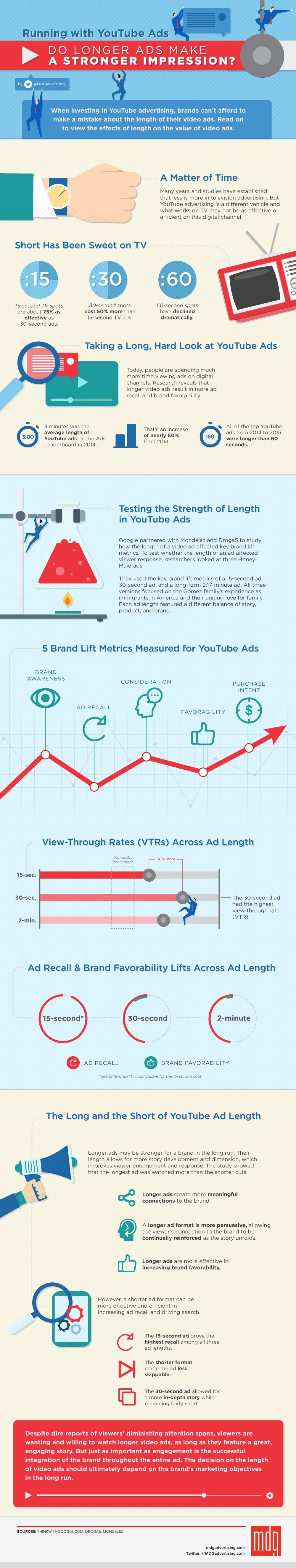 Running with YouTube Ads: Do Longer Ads Make a Stronger Impression? - #Infographic
