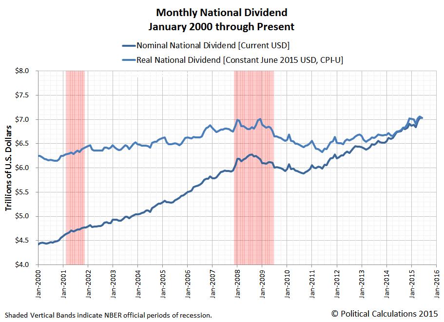 Monthly National Dividend for U.S., January 2000 through June 2015