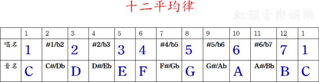 【虹韻音樂娛樂】- 吉他 & 烏克麗麗 : 全音和半音 - 基礎樂理(二)