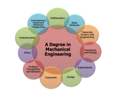 Essay chemical engineering