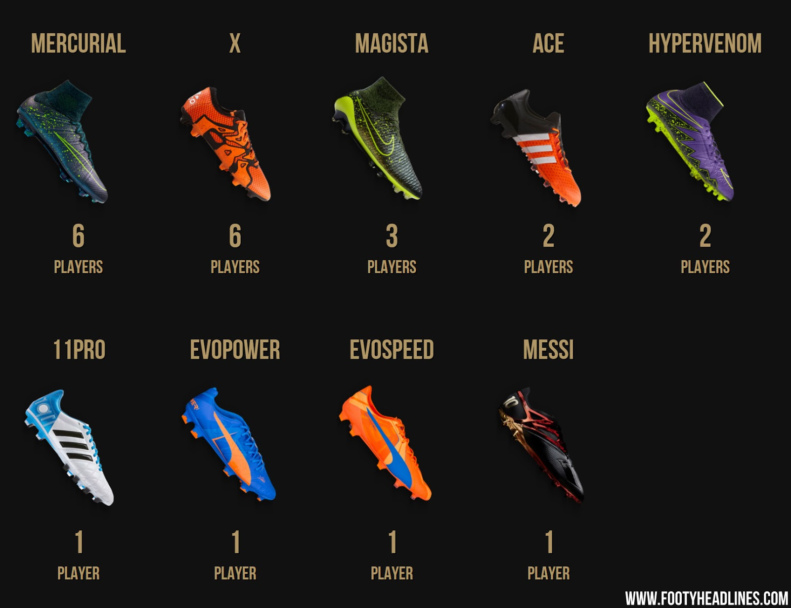 What Shoes Does Messi Wear
