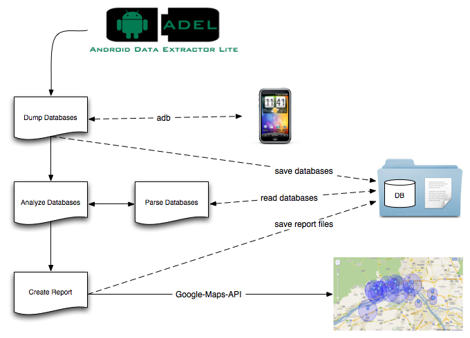 Android data extractor lite an open source forensic tool Open source diagram tool