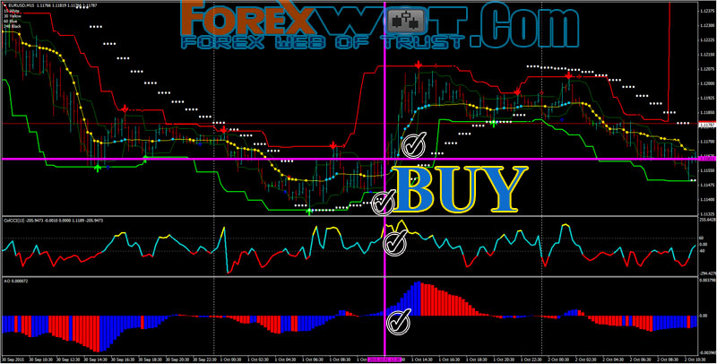 Free forex buy sell arrow template