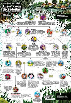 arbol genealogico 100 años de soledad