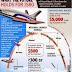 Rancangan Pesawat Ulang Alik India