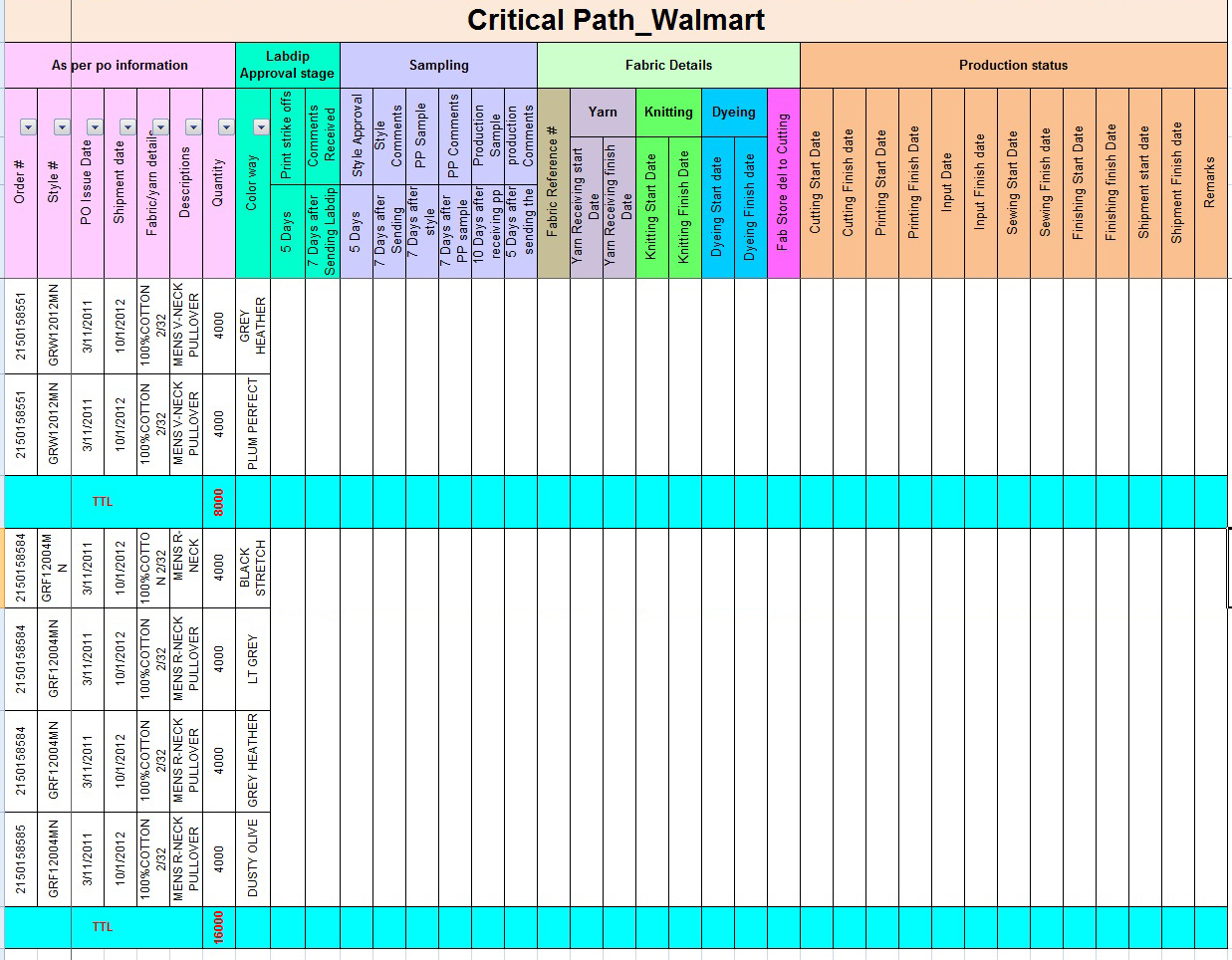 Textile clothing info critical path tna for Event critical path template