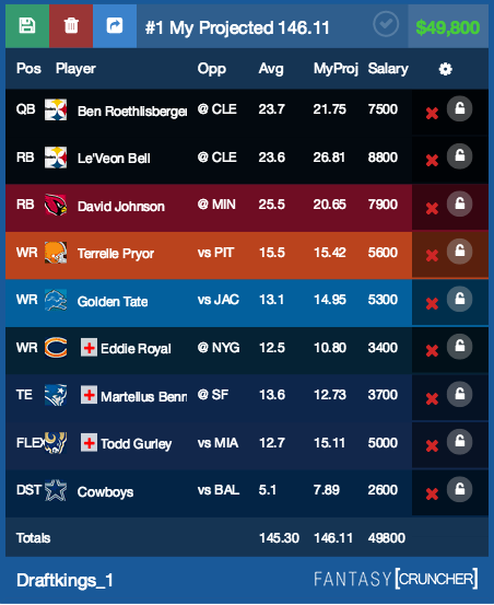 Wisdom of the Crowd - DraftKings Top Plays via Fantasy ...