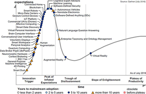 Gartner Emerging Technologies Hype Cycle 2016