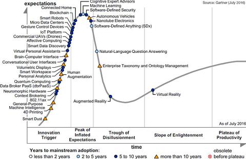 Gartner Emerging Technologies Hype Cycle 2016