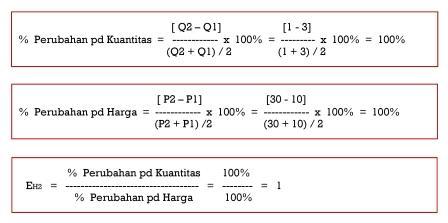 Penghitungan Elastisitas dengan midpoint method pada Situasi II - www.ajarekonomi.com