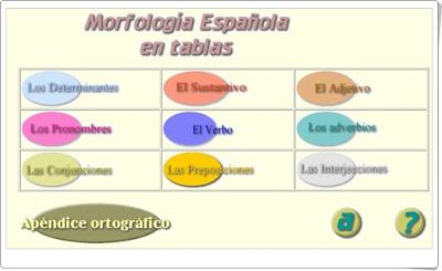 """""""Morfología Española en tablas"""" (Aplicación de Lengua Española)"""