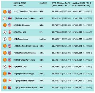 Gaji Pemain Klub Olahraga: Cavaliers No. 1 Dunia, Bukan Klub Bola