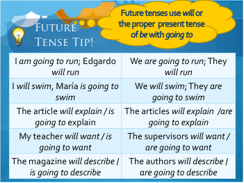 Future Tense in English - will and be going to | Learn