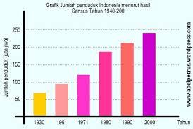 grafik peduduk indonesia.jpg