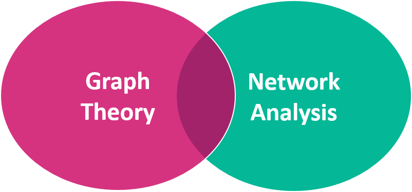 a discussion of the features of the graph theory Graph theory and definitions to introduce the basic concepts of graph theory, we give both the empirical and the mathematical description of graphs that represent networks as they are originally defined in the literature [58,59.