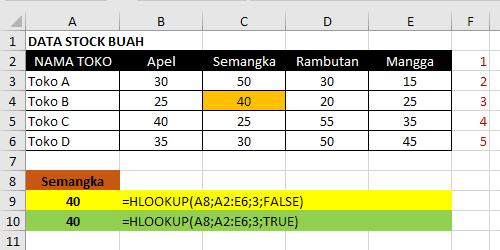 Rumus Microsoft Excel HLOOKUP