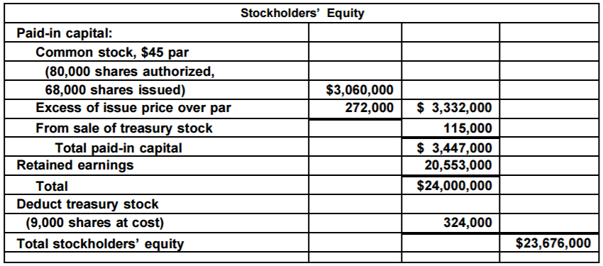 Accounting Q and A: EX 13-15 Stockholders' Equity section of